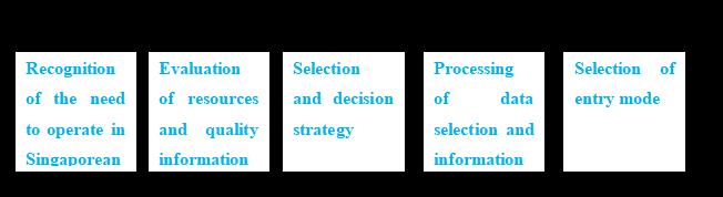Diagram showing decision-making process