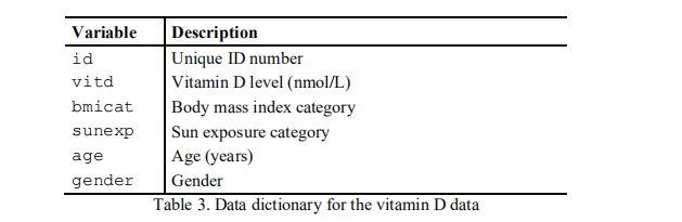 Data Dictionary for vitamin D data
