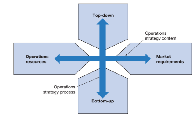 the market requirements perspective on operations strategy