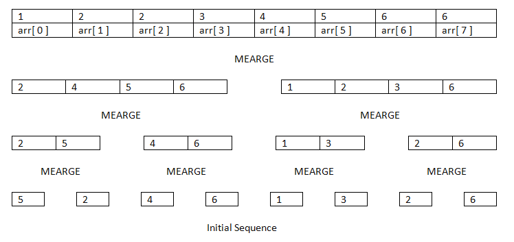 Example of Merge sort Algorithm