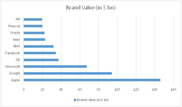 Brand value and sector ranking of IT companies