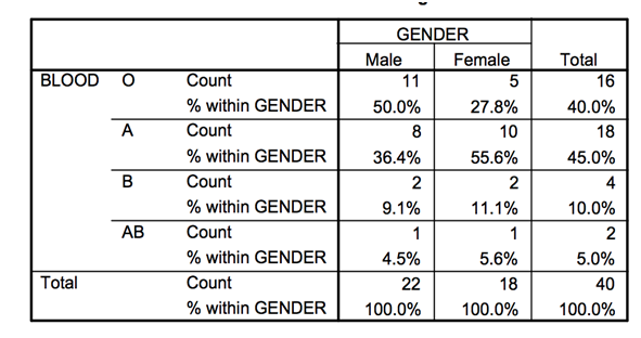 Cross tabulation of blood and gender