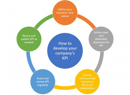 How to develop your company's KPI