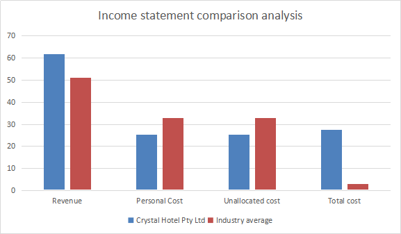 Income statement comparison analysis