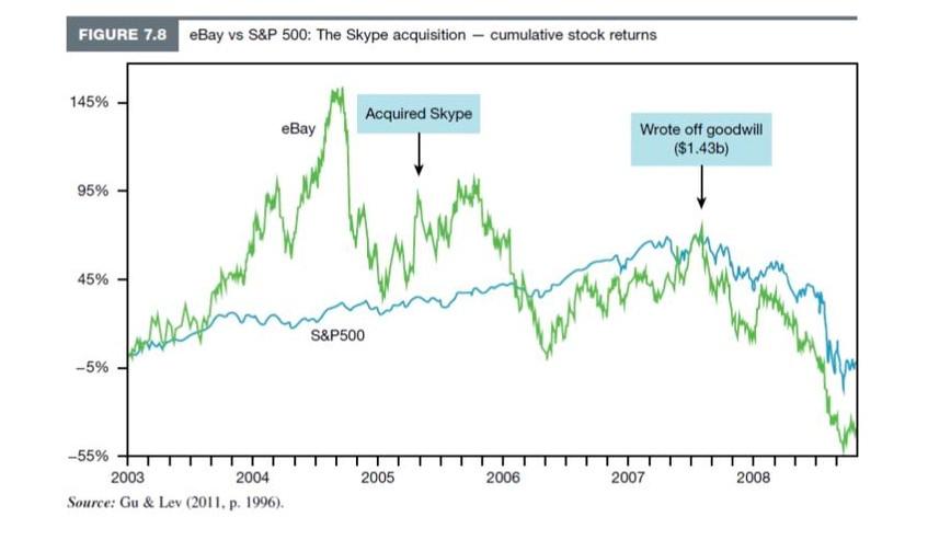 cumulative stock return