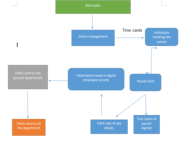 system flowchart shows phase 1 of the system of the payroll system