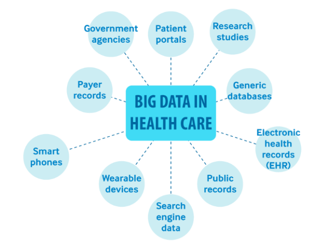 Uses of Big data in healthcare