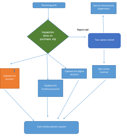 shows the system flowchart from the receiving clerk to the cash reimbursement system