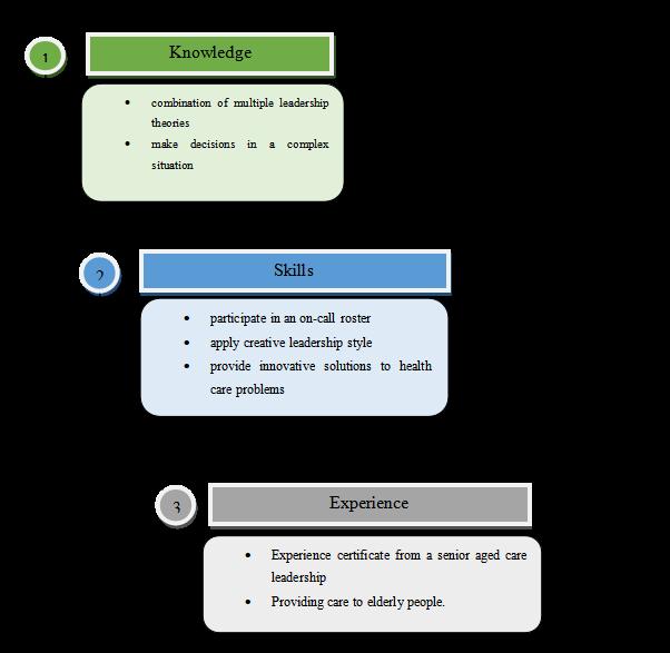 Career pathway map